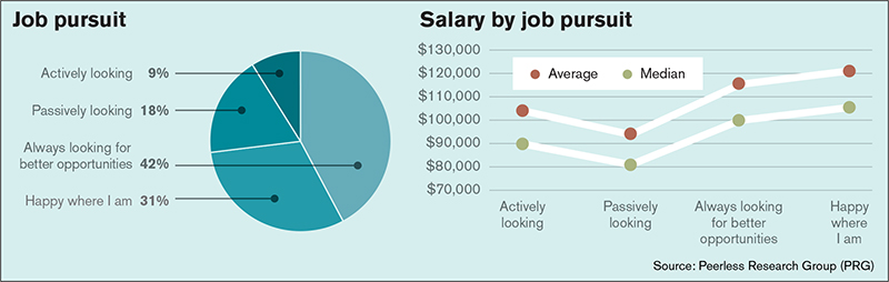 31st Annual Salary Survey: Work smart, earn more - Supply
