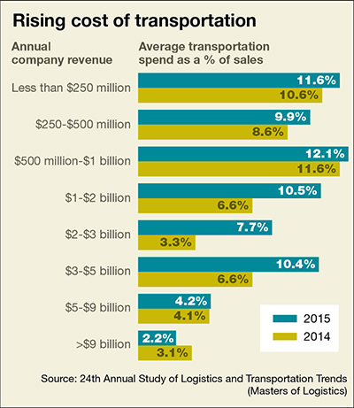 24th Annual Study of Logistics and Transportation Trends