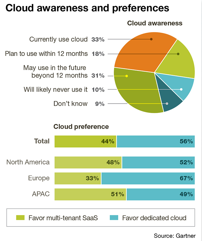 SCM Races into the Cloud - Supply Chain Management Review