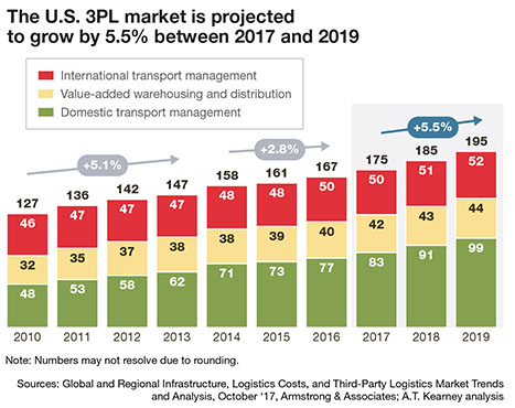 29th Annual State of Logistics Report: Carriers take the