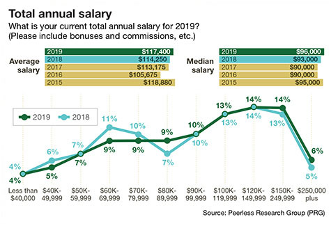 35th Annual Salary Survey: Compensation matters more than