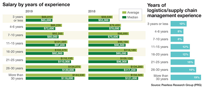 35th Annual Salary Survey: Compensation matters more than ever
