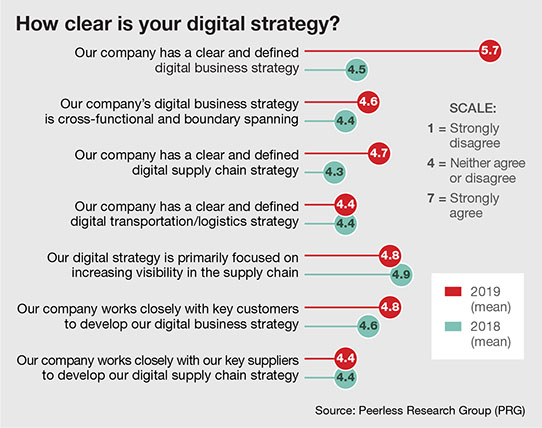 Masters of Logistics 28th: Find your digital direction