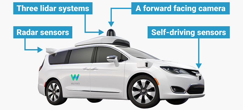 How Self Driving Cars Work Tesla