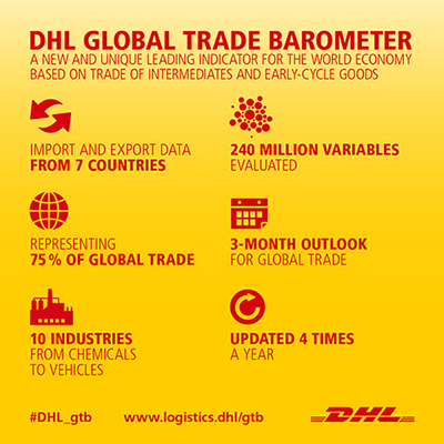 DHL launches Global Trade Barometer - Supply Chain 24/7