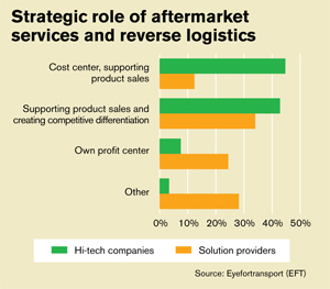 Global Logistics Strip The Risk Out Of Reverse Logistics