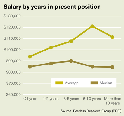 29Th Annual Salary Survey: Experience Pays - Logistics Management
