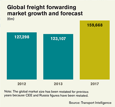 The Top 25 Freight Forwarders: Leaders Prepare for Demand Surge